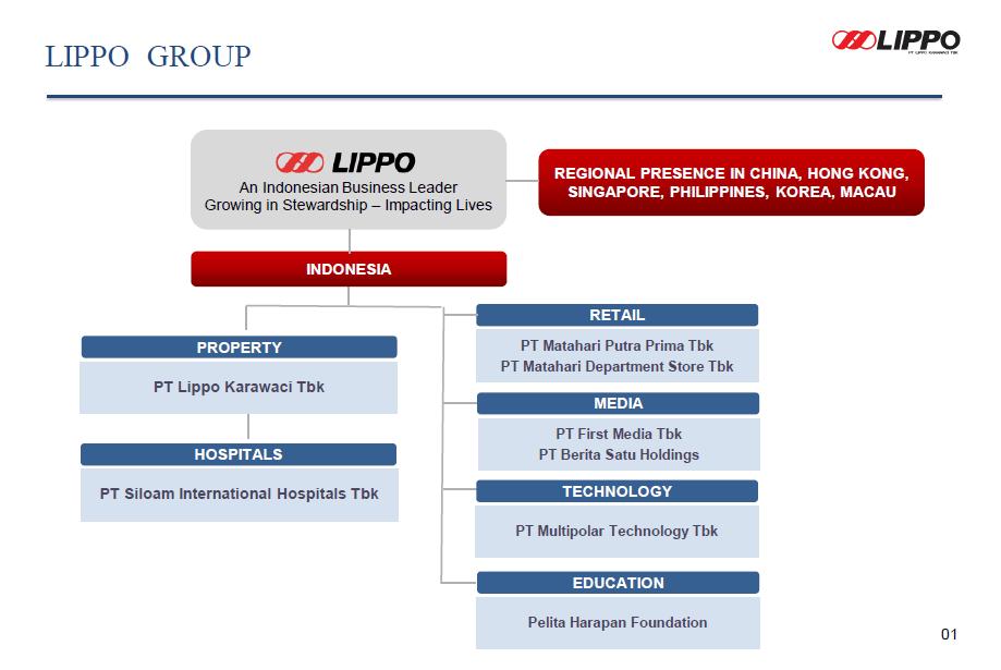 anak perusahaan lippo group