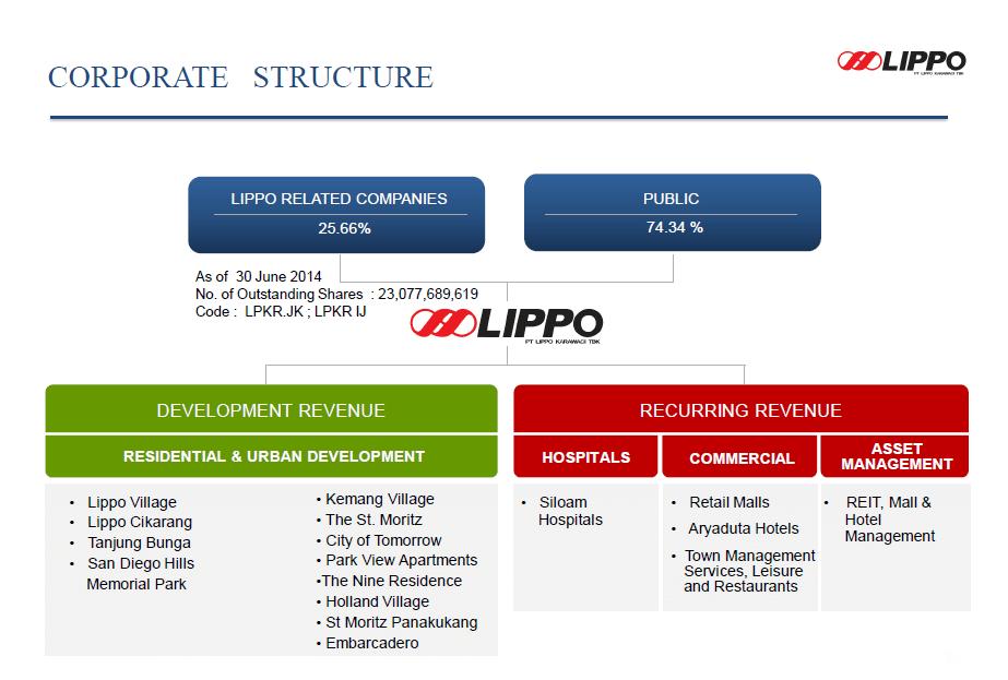 Perusahaan Lippo Group Membuat Gebrakan Baru Dengan Meikarta